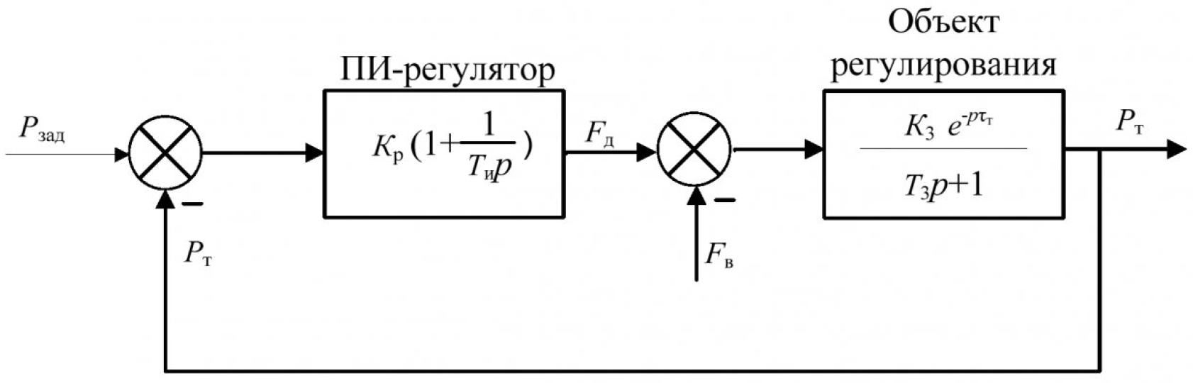 Рисунок 5 – Структура одноконтурной САР разряжения в топке котла