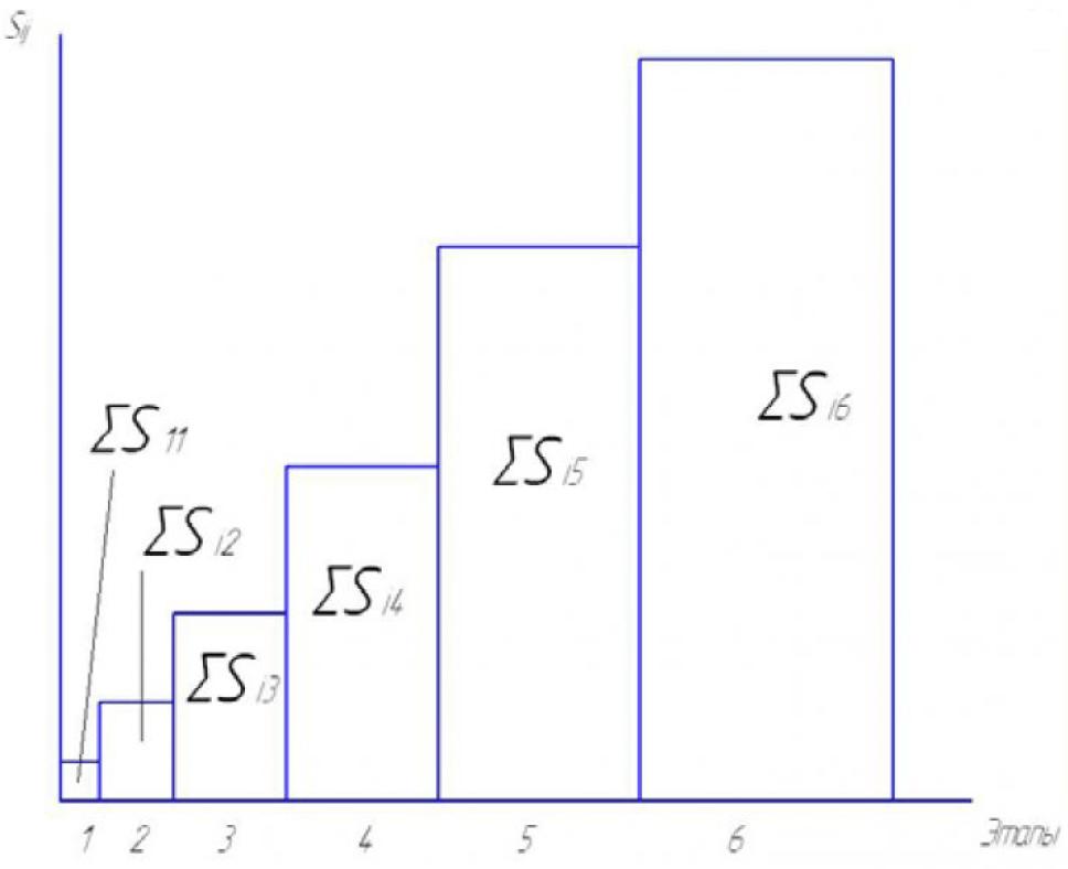 Рисунок 1а – Распределение затрат на устранение ошибки при неавтоматизированной системе