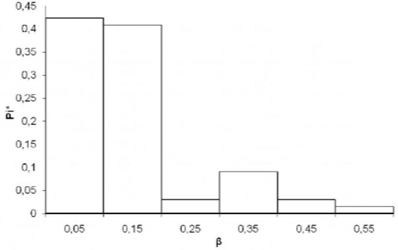 Рисунок 1 – Гистограмма распределения коэффициента загрузки силовых трансформаторов