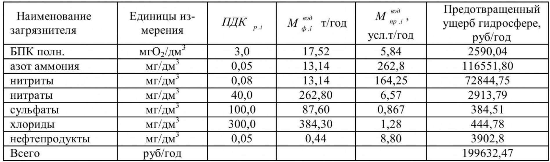 Таблица 1 – Предотвращенный ущерб гидросфере