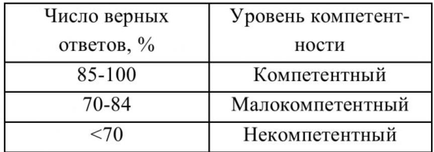 Таблица 5 – Определение уровня компетентности