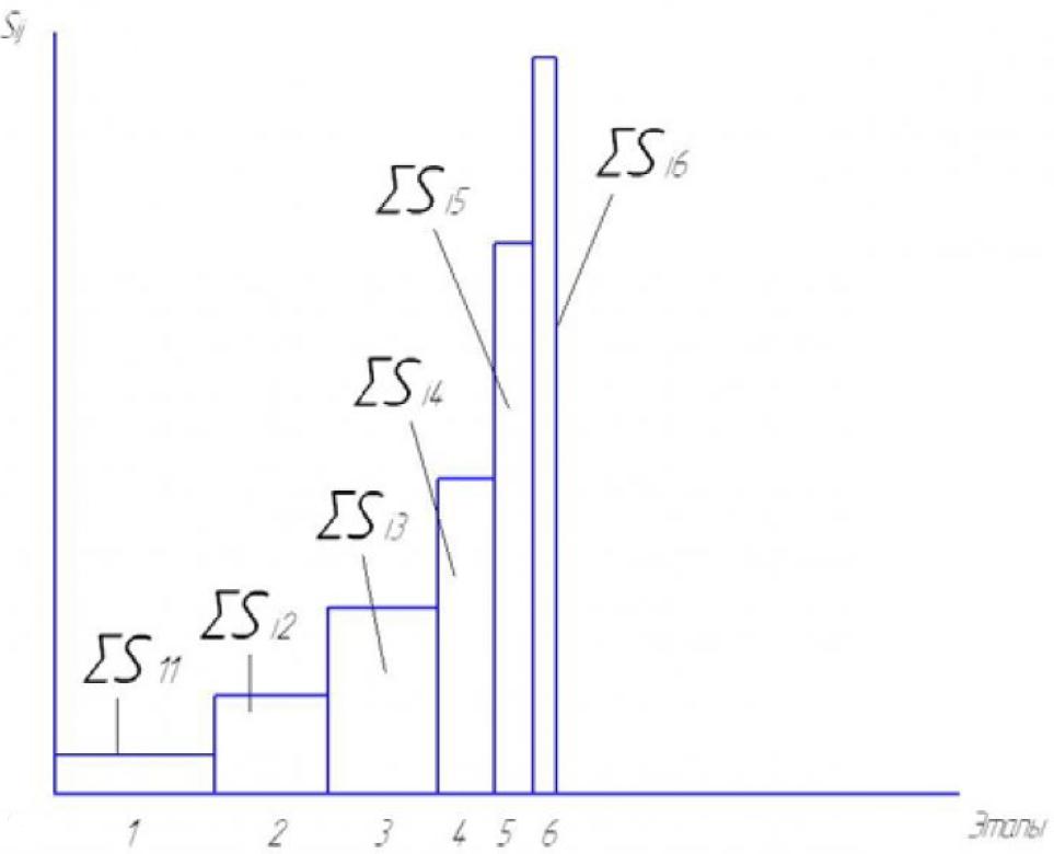 Рисунок 1б – Распределение затрат на устранение ошибки при внедрении КИПС