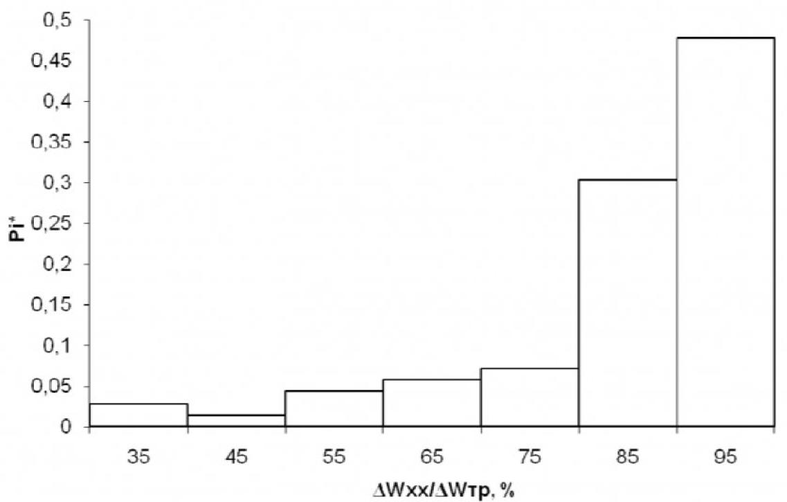 Рисунок 2 – Гистограмма распределения потерь холостого хода в процентах от суммарных потерь электроэнергии в силовых трансформаторах
