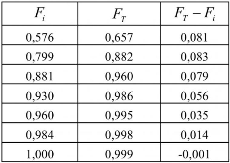 Таблица 2 – Расчет модулей функций по критерию Колмогорова