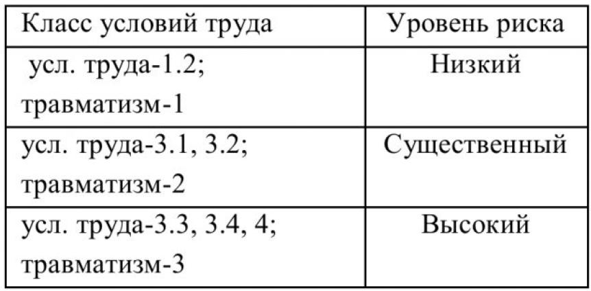 Таблица 6 - Общий уровень риска