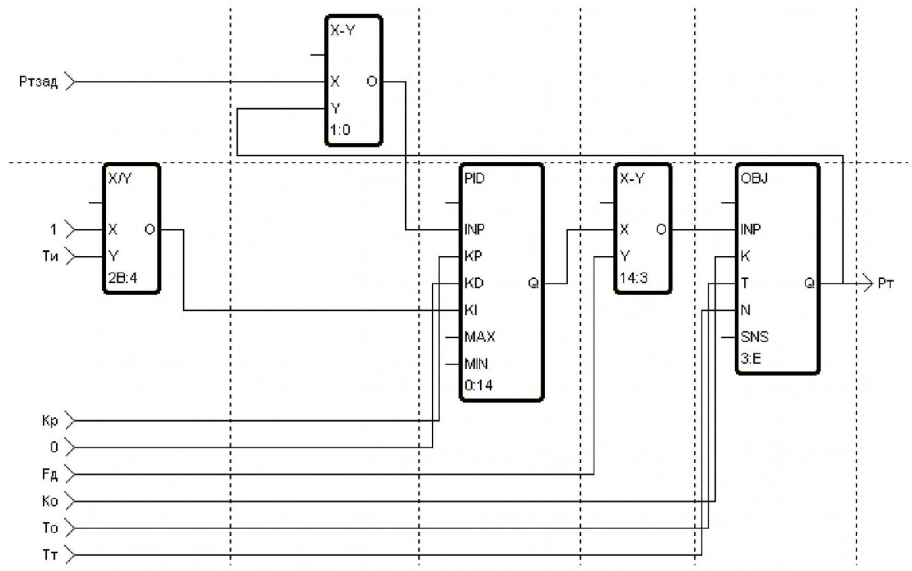 Рисунок 6 – Компьютерная модель САР разряжения в топке котла