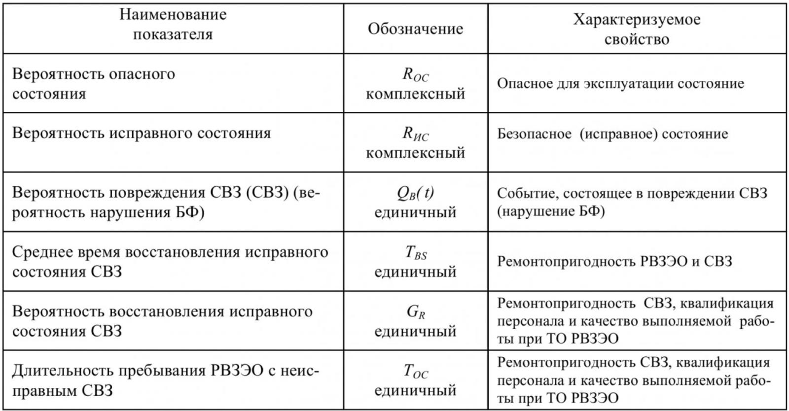 Таблица 1 – Показатели свойств безопасности РВЗЭО