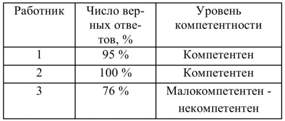 Таблица 7 – Определение уровня компетентности на основании примера