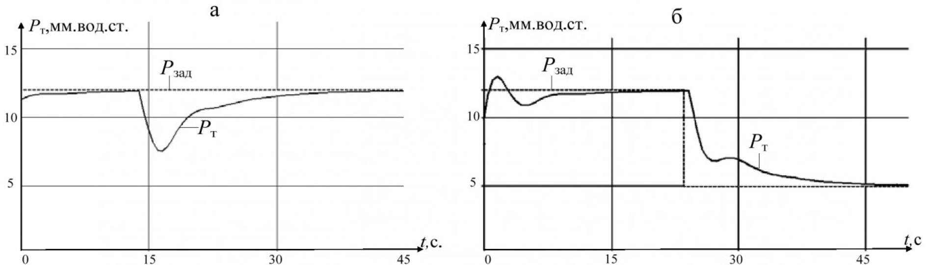 Рисунок 7 - Графики изменения разряжения в топке котла при скачкообразном изменении возмущения (а) и задания (б) с параметрами настройки ПИ-регулятора