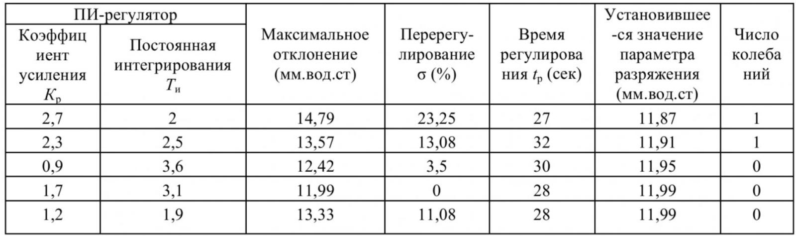 Таблица 1 – Результаты исследования на модели переходных процессов в САР разряжения для различных значений параметров настройки ПИ- регулятора