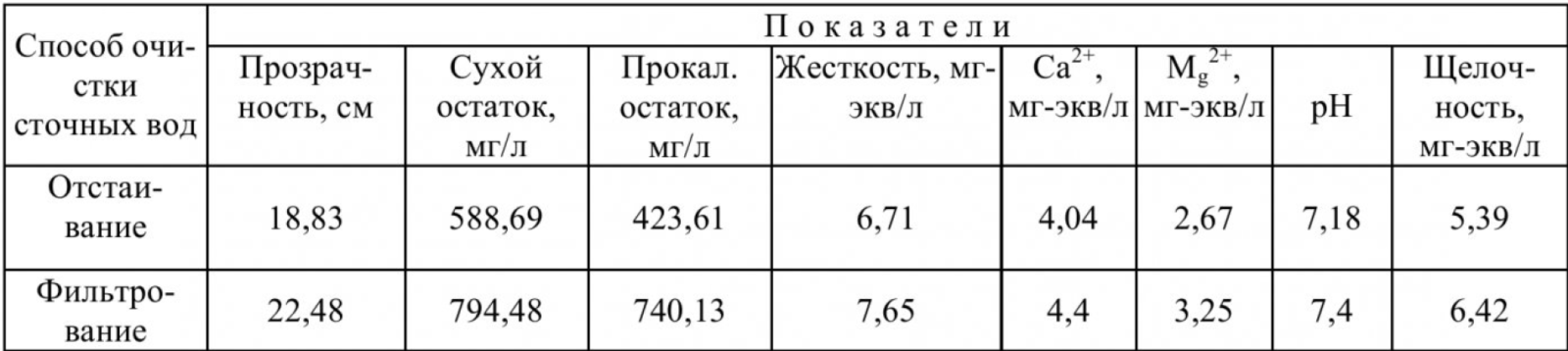 Таблица 1 – Эффективность очистки сточных карьерных вод Кузбасса методами отстаивания и фильтрации через вскрышные породы (Часть 1)