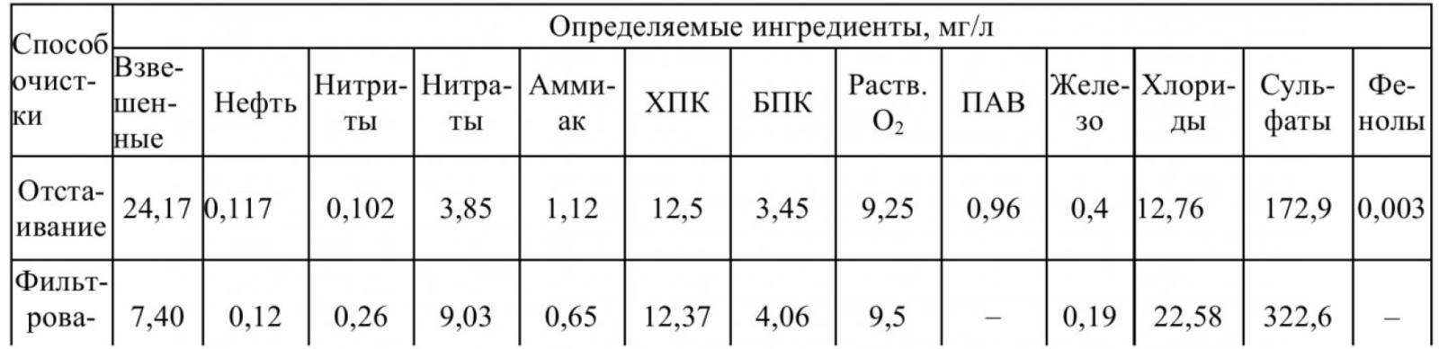 Таблица 1 – Эффективность очистки сточных карьерных вод Кузбасса методами отстаивания и фильтрации через вскрышные породы (Часть 2)