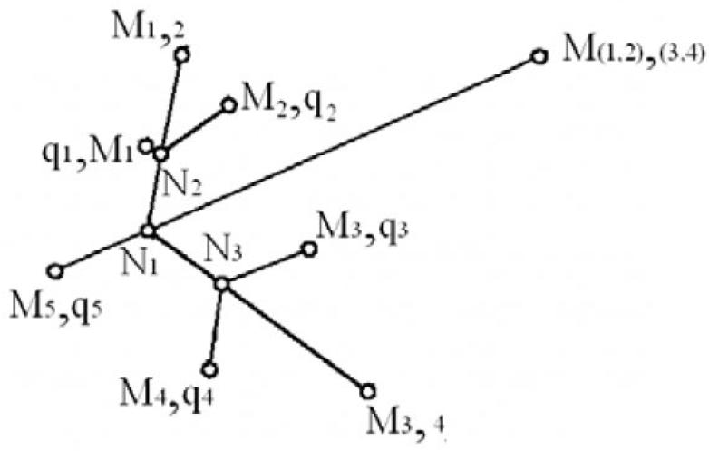 Рисунок 1 – Кратчайшая сеть для девяти пунктов