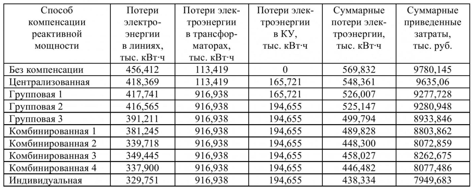 Таблица 1 – Потери электроэнергии в электрической сети при различных способах компенсации реактивной мощности