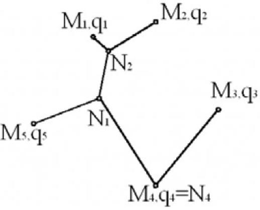 Рисунок 2 – Кратчайшая сеть для случая q4 ≥q1+q2+q3+q5