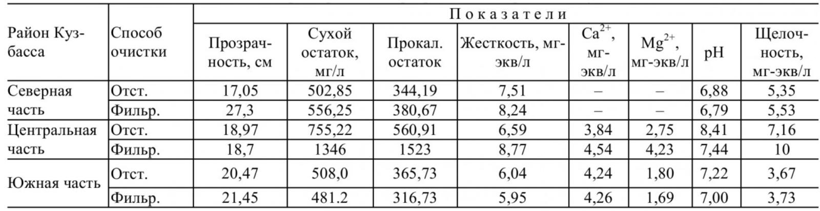 Таблица 2 – Характеристика карьерных вод по районам Кузбасса (Часть 1)