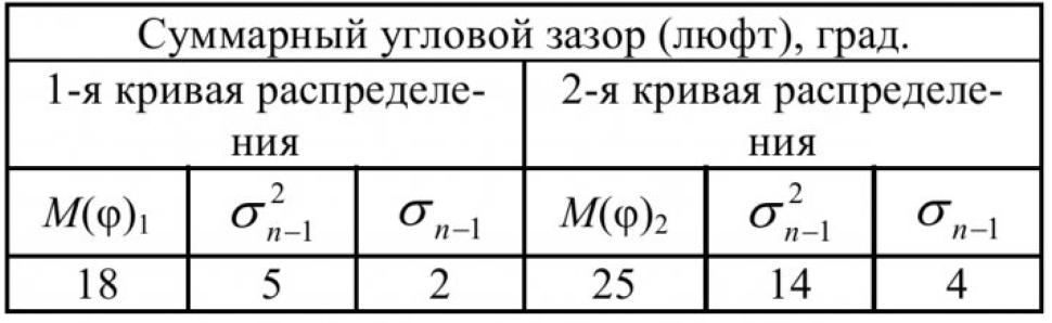 Таблица 1 – Параметры распределения суммарного углового зазора РМК