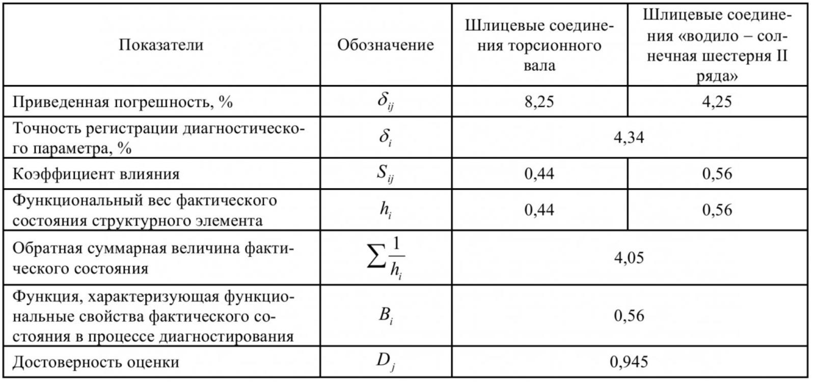 Таблица 3 – Характеристики точности диагностирования соединений РМК