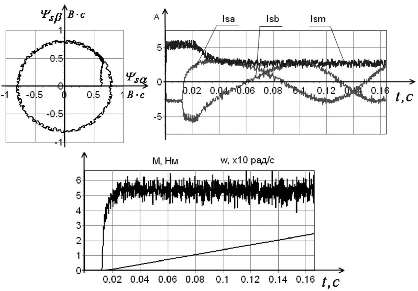 Рисунок 8 – Пуск при коэффициенте значимости kz=10 и ограничении тока статора значением 1.5Iн=5.6