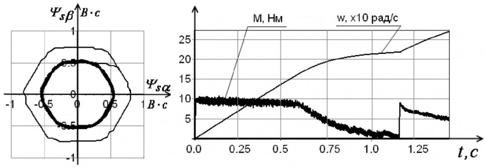 Рисунок 9 – Изменение предельной частоты вращения при ослаблении поля статора