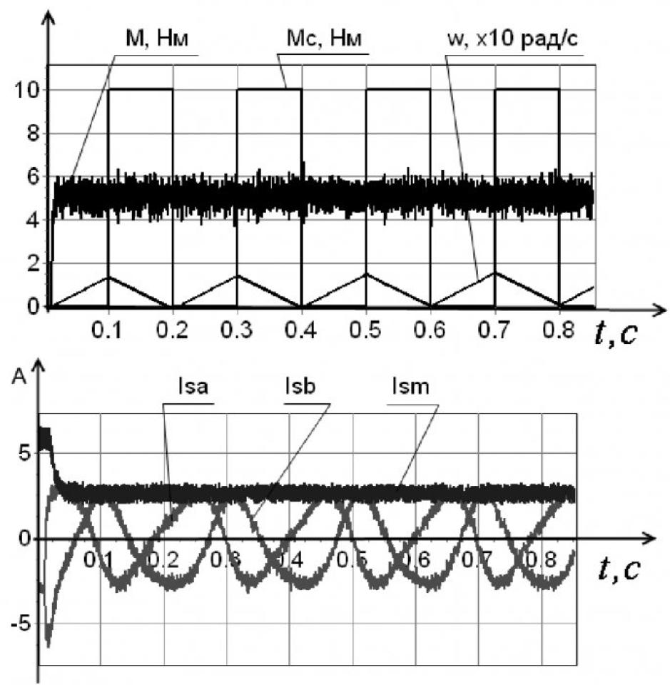 Рисунок 10 – Реакция системы управления при резком изменении нагрузки на валу электродвигателя