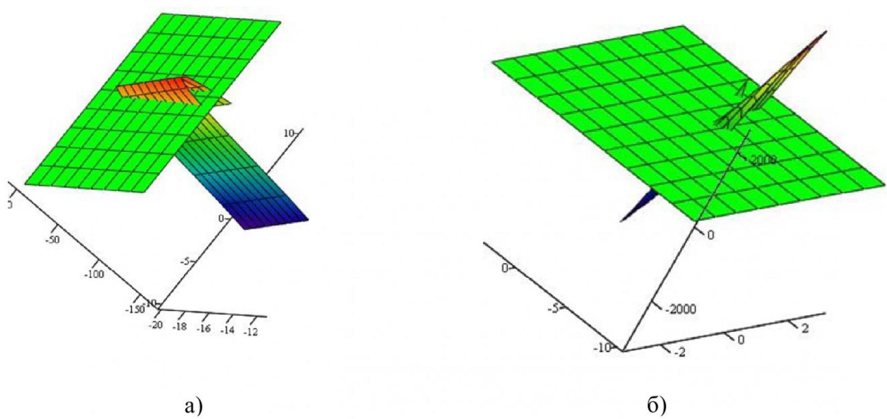 Рисунок 7 – Модели поверхностей, заданных уравнением (4), и их линии нулевого уровня, как графики решения уравнения связи параметров t и ϕ