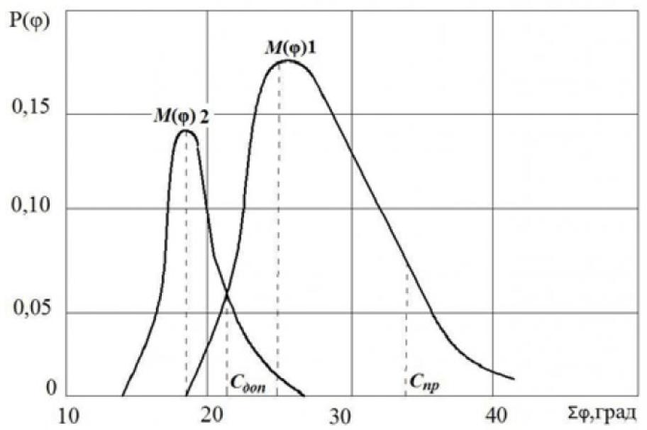 Рисунок 1 – Кривые распределения суммарного углового люфта РМК