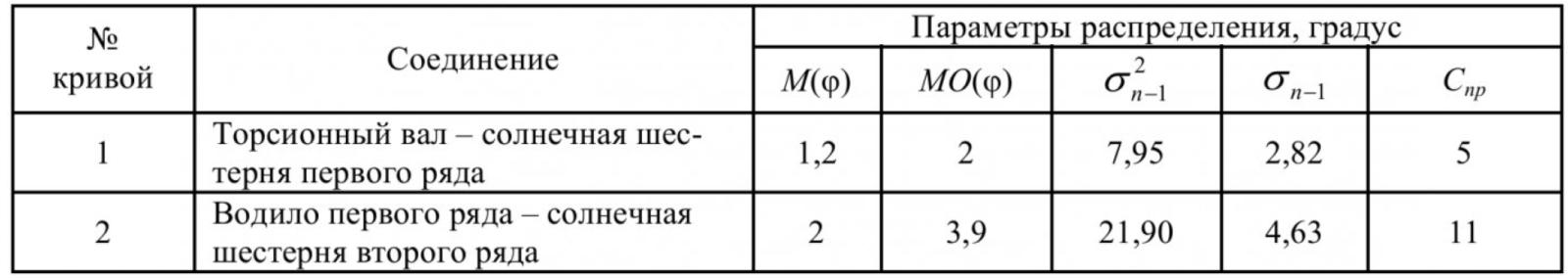 Таблица 2 – Параметры распределения угловых зазоров шлицевых соединений