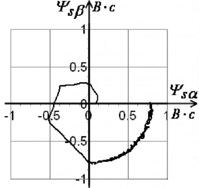 Рисунок 2 – Годограф вектора потока статора при пуске