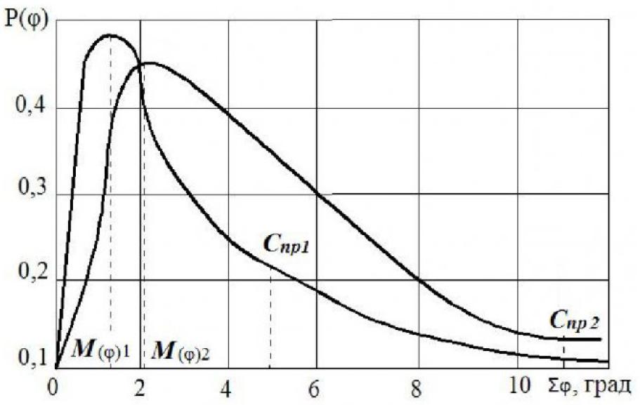 Рисунок 2 – Кривые распределения углового зазора шлицевых соединений
