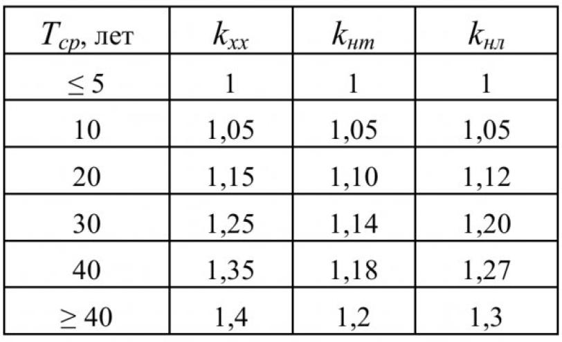 Таблица 1 - Корректирующие коэффициенты расчета потерь