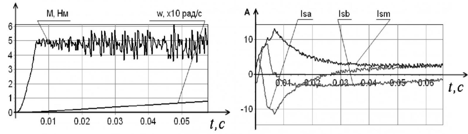 Рисунок 3 – Пуск при одновременном управлении электромагнитным моментом и амплитудой вектора потокосцепления статора