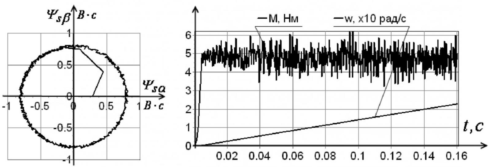 Рисунок 4 – Графики при коэффициенте значимости kz = 3