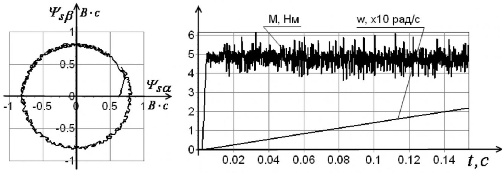 Рисунок 5 – Графики при коэффициенте значимости kz = 10