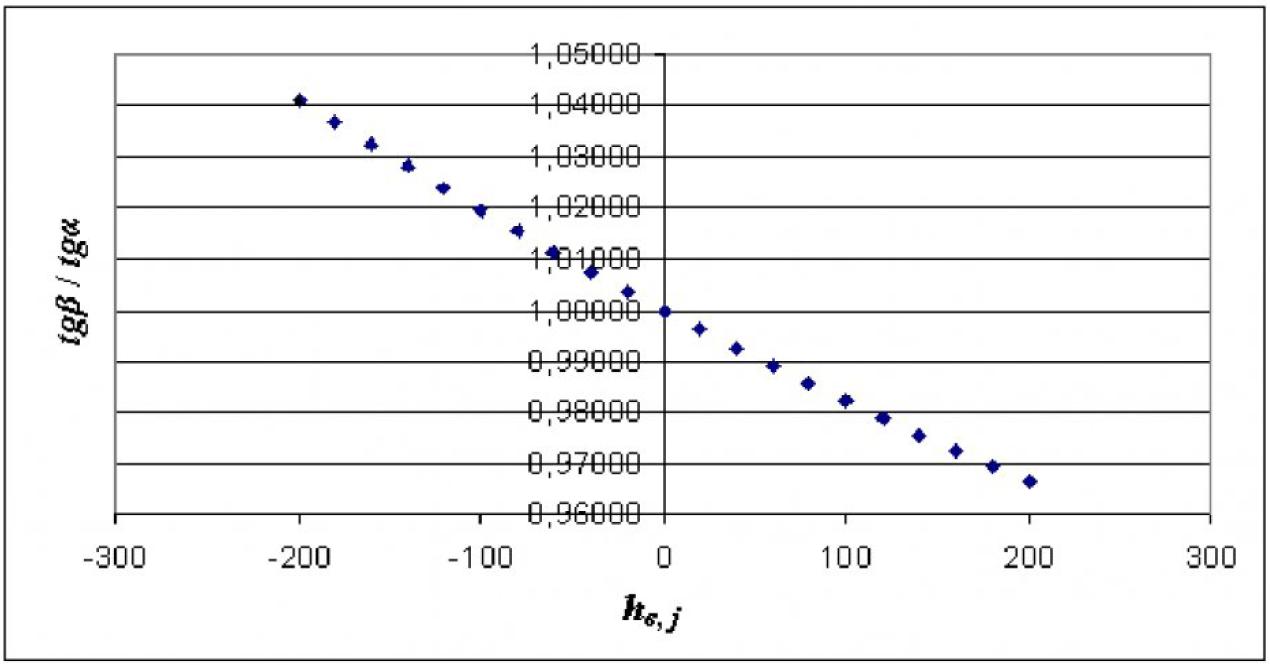 Рисунок 2 – Усредненная зависимость отношения tgβ/tgα от изменения депрессии активного регулятора
