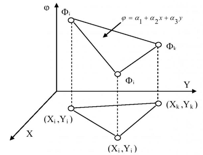 Рисунок 3 – Двумерный симплекс-элемент