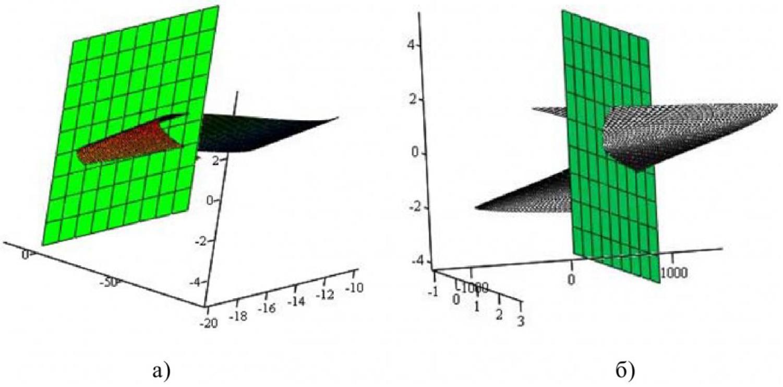 Рисунок 3 – Модели поверхностей, заданных уравнением (4), и их линии нулевого уровня, как графики решения уравнения связи параметров t и ϕ