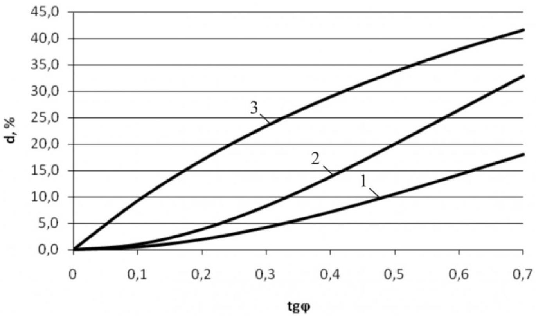 Рисунок 1 – Графики зависимости d=f(tgϕ)