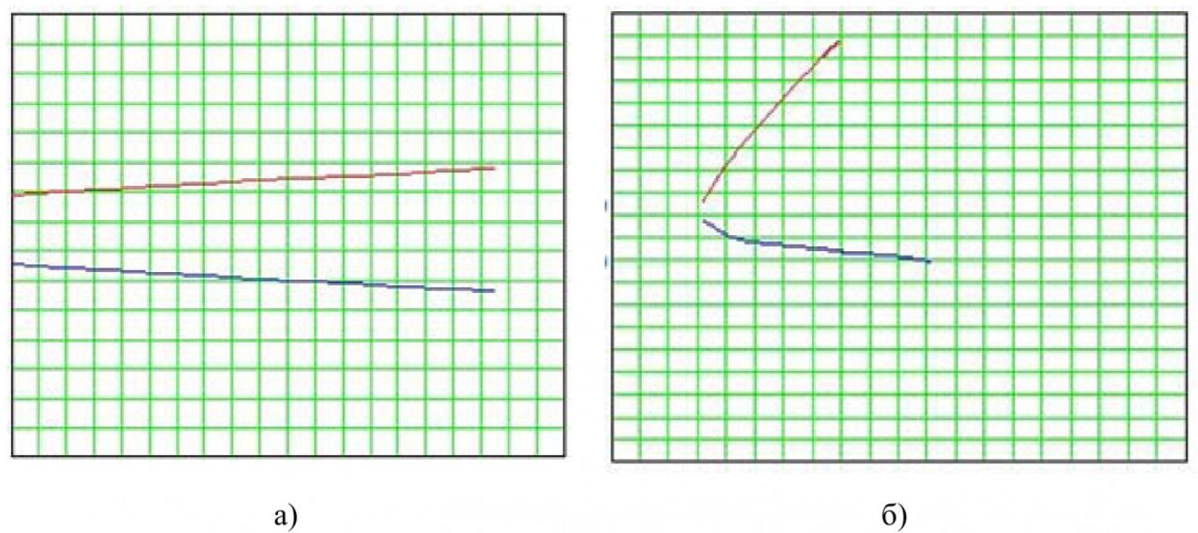 Рисунок 4 – Графики кривых, задающих связь параметров t и ϕ, построенные по зависимости (3)