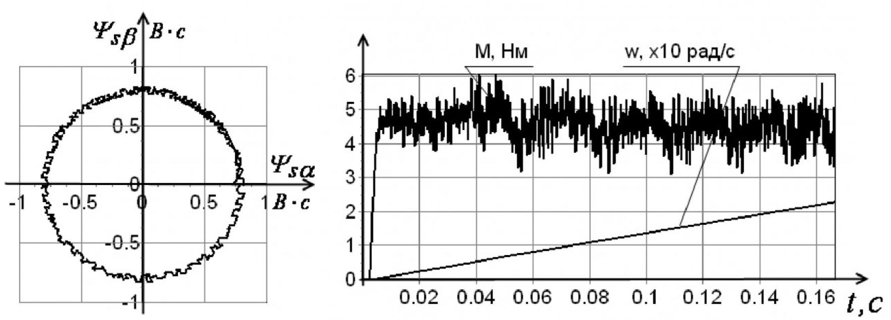 Рисунок 6 – Графики при коэффициенте значимости kz = 30
