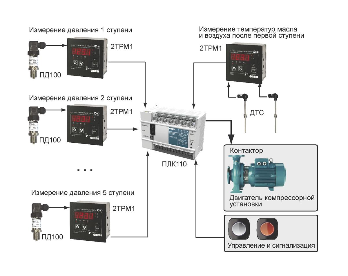 Купить частотный преобразователь, контроллер 2