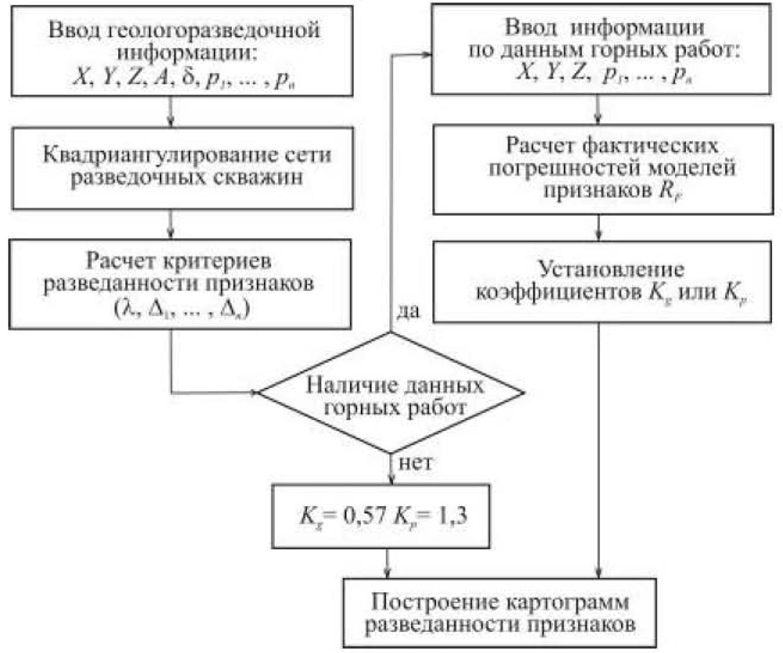 Рисунок 1 – Общая схема порядка ведения мониторинга достоверности запасов