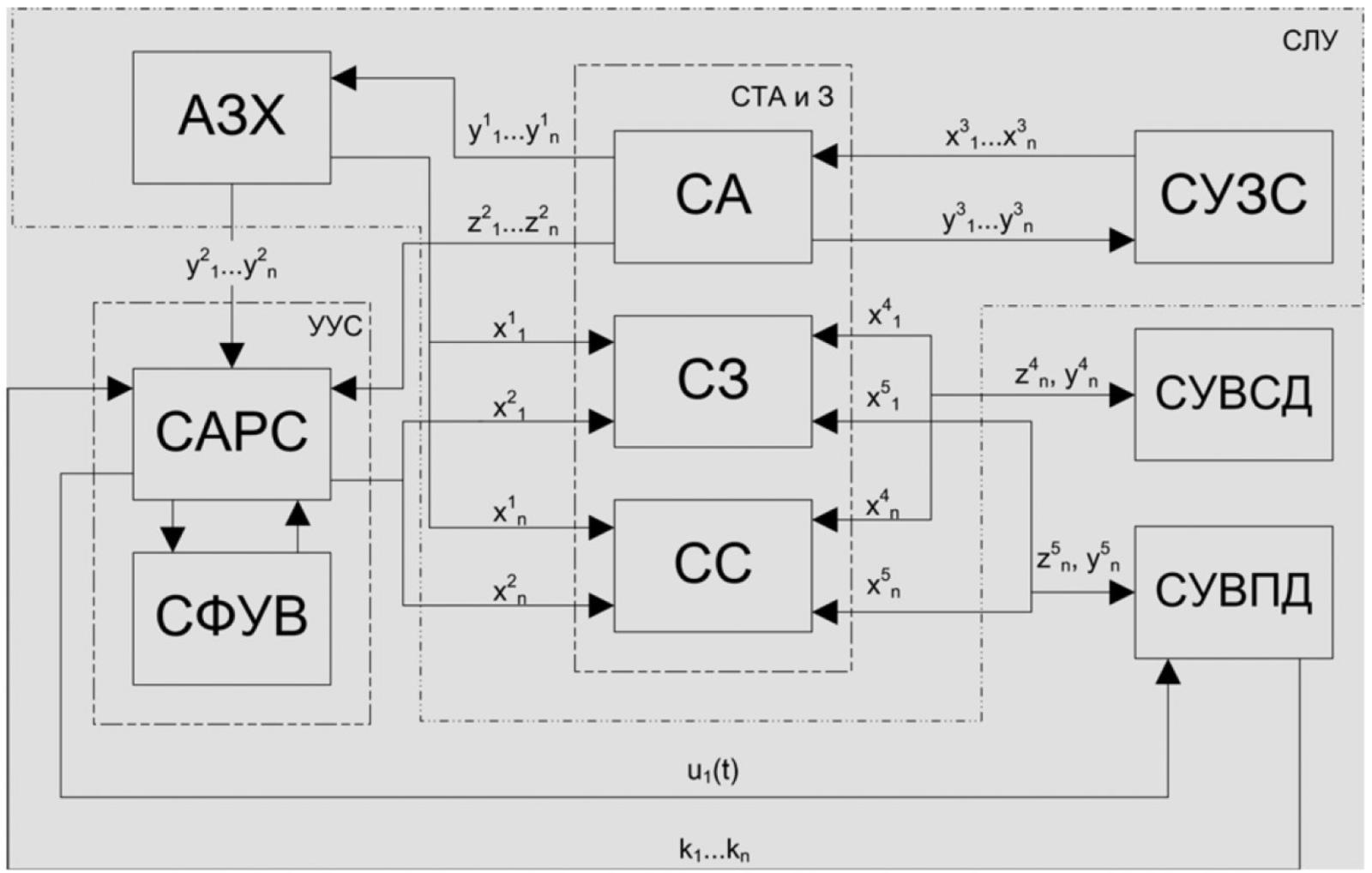Рисунок 1 – Блок-схема системы управления электроприводом ШПУ