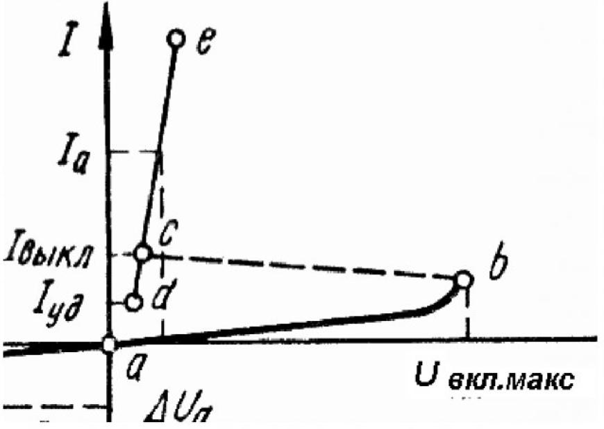 Рисунок 1 – Прямые ветви статической вольтамперной характеристики тиристора