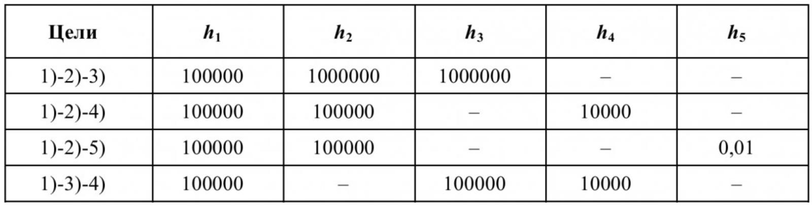 Таблица 1 – Значение весовых коэффициентов при различных комбинациях целей управления