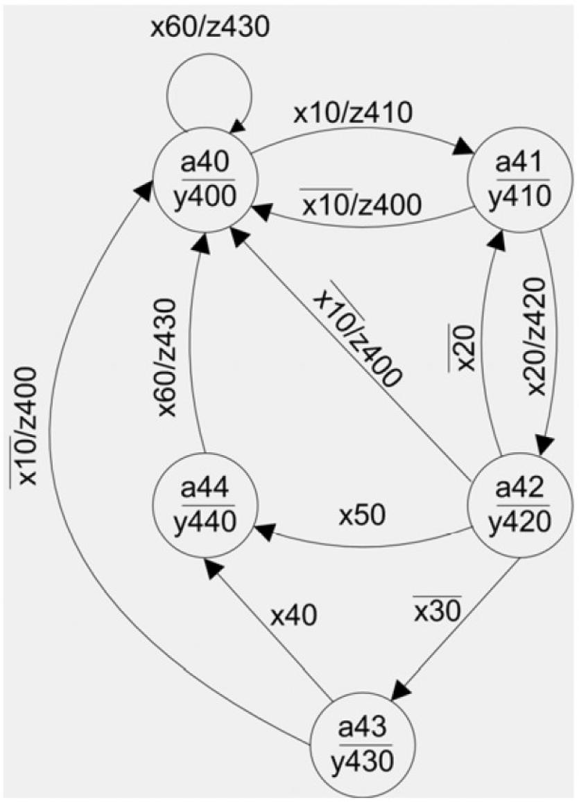 Рисунок 3 – Граф-схема автомата защиты и сигнализации