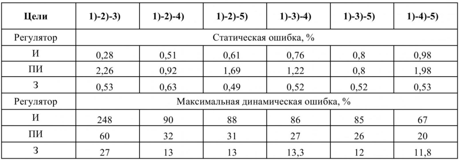 Таблица 2 – Ошибки регулирования электромагнитного момента