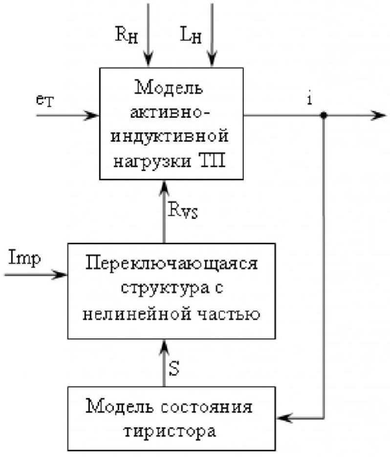 Рисунок 3 – Функциональная структура модели тиристора