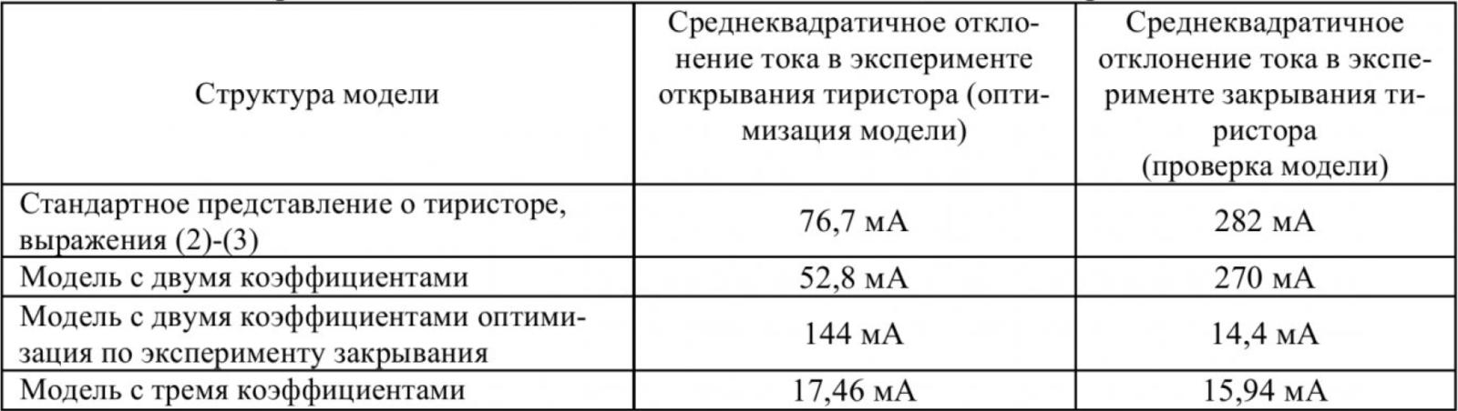 Таблица 1 - Сравнительная таблица оценки отклонения модели и эксперимента