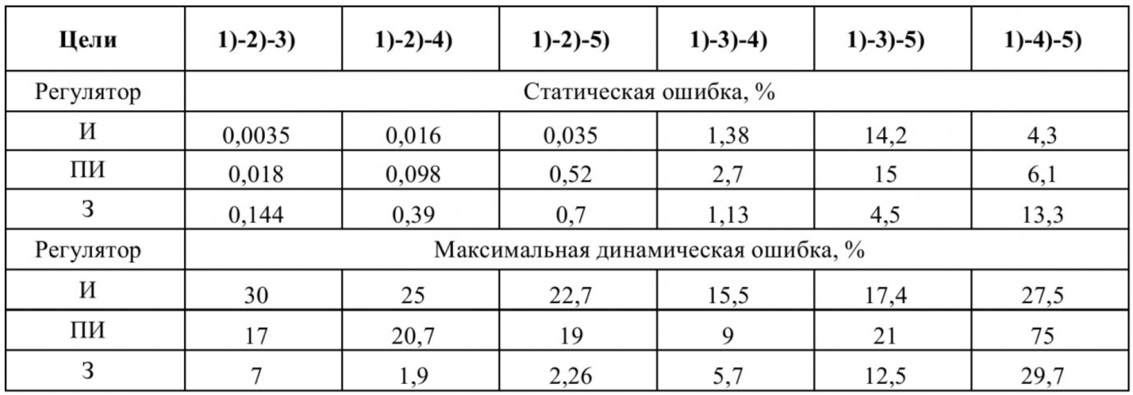 Таблица 3 – Ошибки регулирования потокосцепления статора